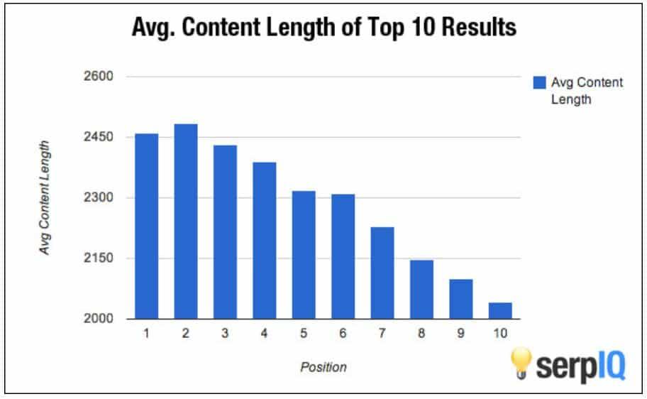 Quelle est la longueur optimale pour une rédaction web de qualité?
