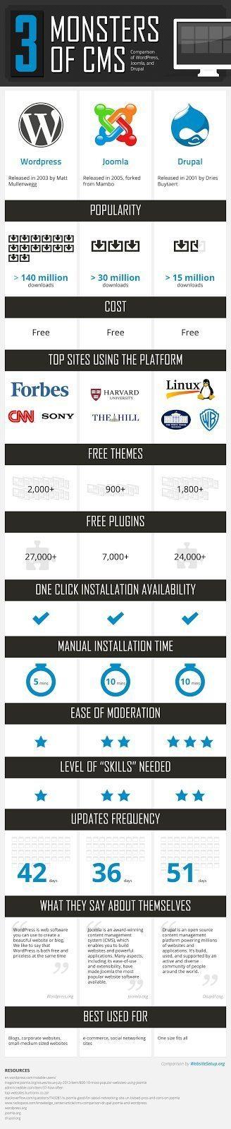 Joomla ou Wordpress (ou Drupal) : Mon Comparatif CMS - Technologies
