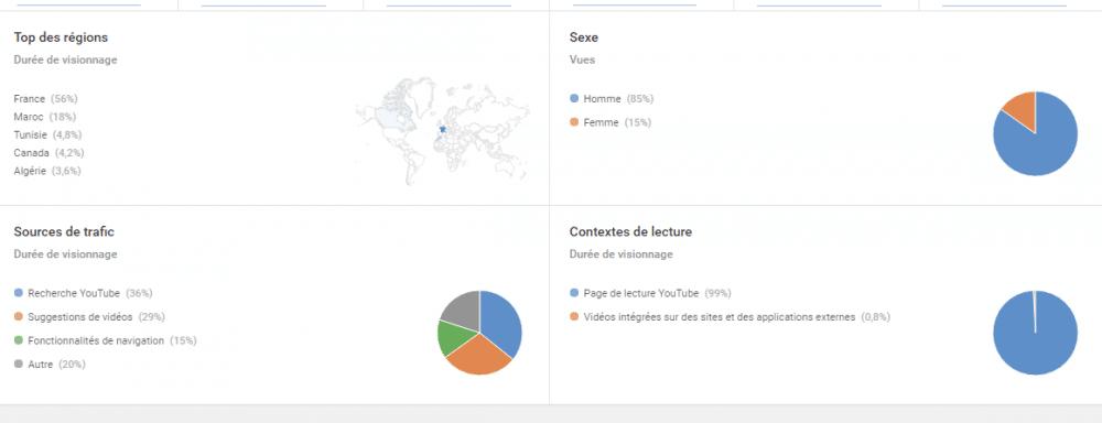 6 Points-Clés pour Découvrir Youtube Analytics !