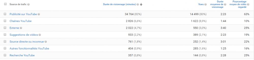 6 Points-Clés pour Découvrir Youtube Analytics ! - Technologies