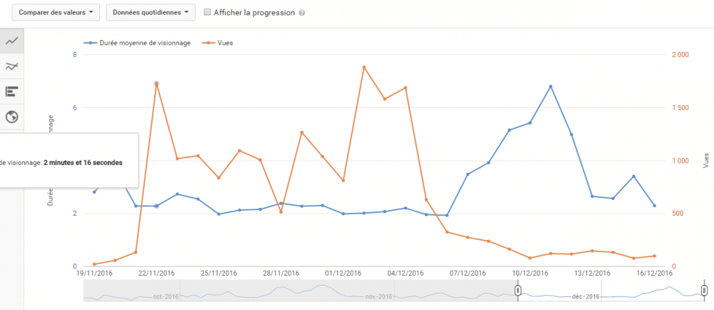 6 Points-Clés Pour Découvrir YouTube Analytics ! - Réseaux Sociaux