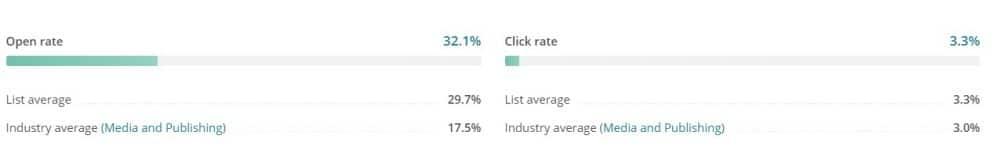 Analyser Les Résultats D'une Campagne Mailchimp ? - Email Marketing