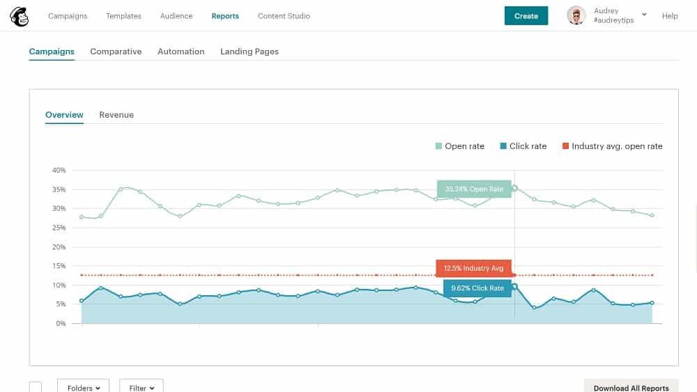 Comment analyser les indicateurs d'une campagne Mailchimp ?