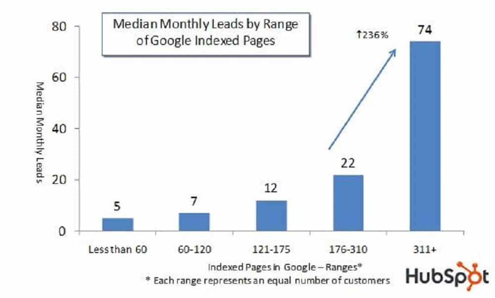 200 Critères Du Classement Google [51 à 75] - Référencement Naturel (SEO)
