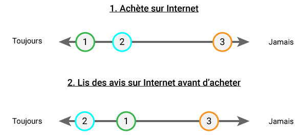 Persona : comment analyser les besoins de votre cible - Marketing Digital