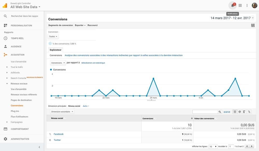 3 Rapports Google Analytics Pour Stimuler Votre Trafic - Technologies