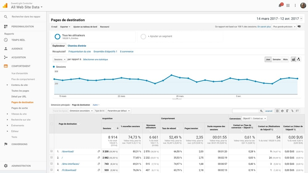 3 rapports Google Analytics pour stimuler votre Trafic - Marketing Digital