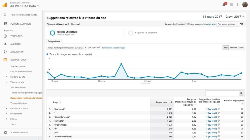 3 Rapports Google Analytics Pour Stimuler Votre Trafic - Marketing Digital