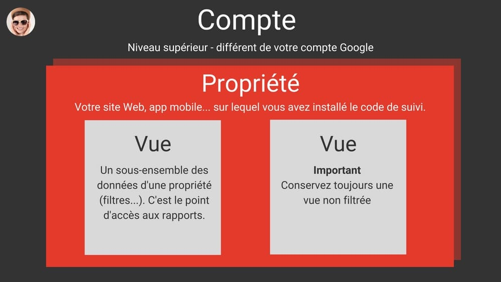 Ajouter, Modifier Et Supprimer Des Utilisateurs Sur Google Analytics - Technologies