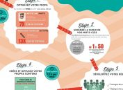 Infographie : Faites Parler De Vous !