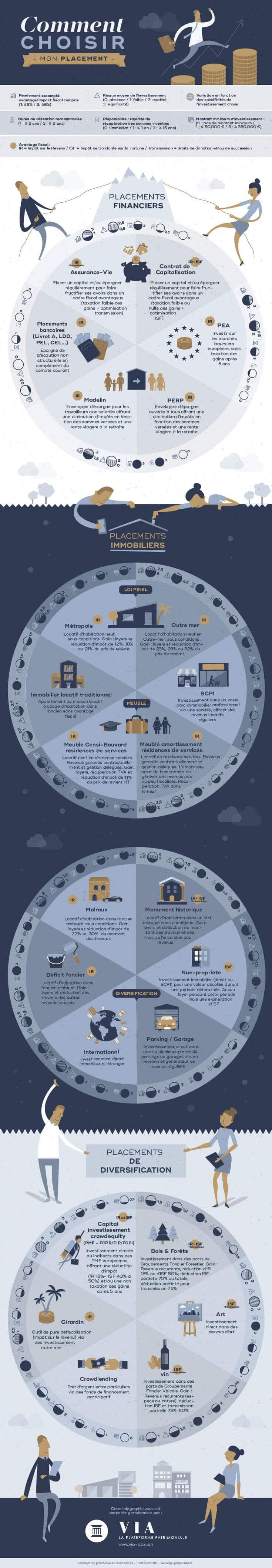 Qu'est-ce qu'une infographie ?