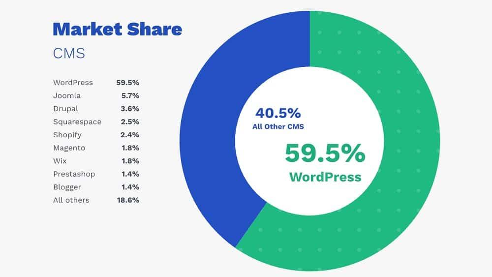 WordPress SEO (Yoast), le plugin conçu pour votre référencement