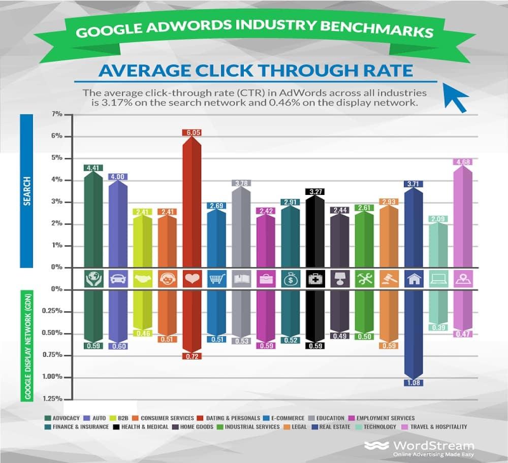 La Première Position Sur Google Est Inutile Si ... - Référencement Naturel (SEO)