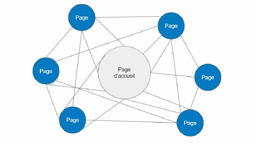 Le maillage interne est une technique de SEO pour améliorer le positionnement de certaines pages en les favorisant par des liens internes.