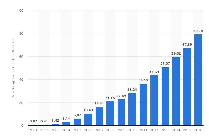 l'évolution du chiffre d'affaires de Google Ads, année par année, en milliards de dollars