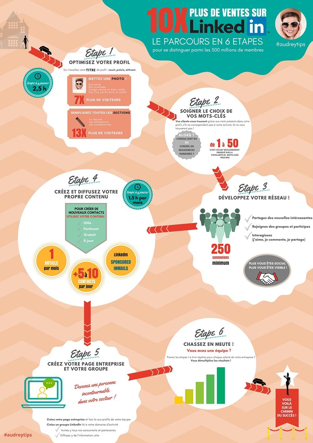 La première infographie d'Audrey Tips avec Canva