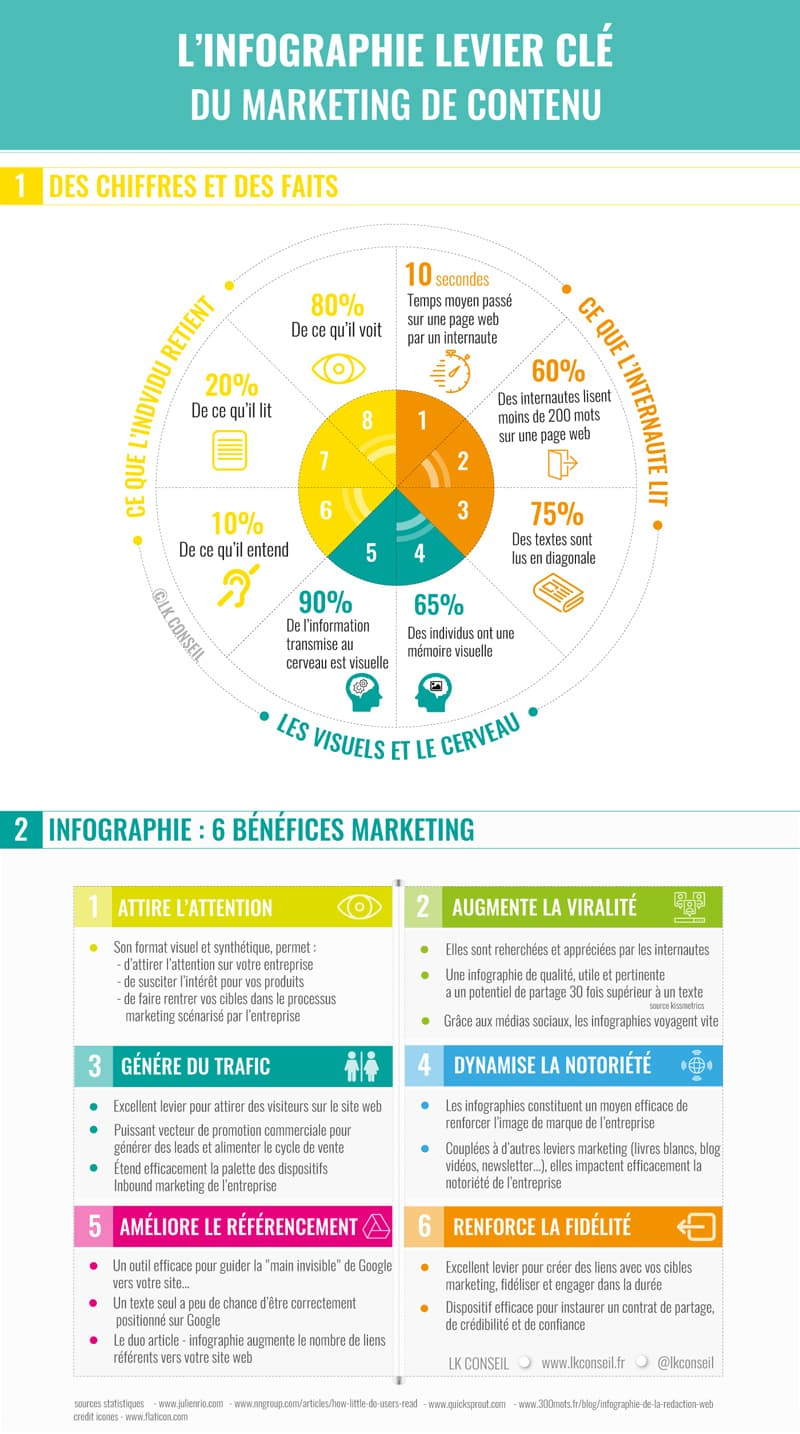 Utilités d'une infographie en Marketing Digital