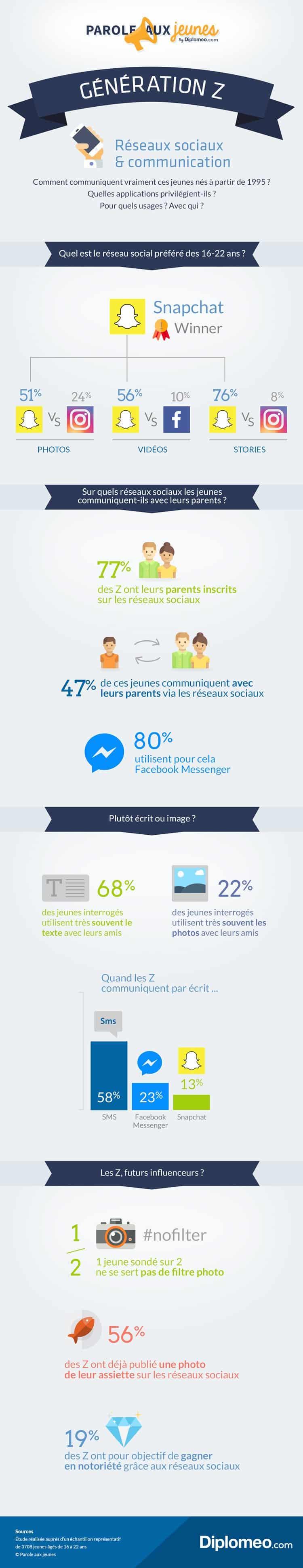 Sondage : Génération Z et communication : les jeunes pas si réseaux sociaux que ça... | ©Diplomeo