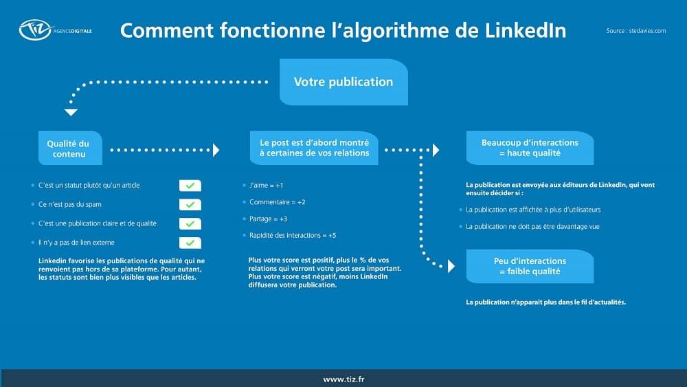 Comment rendre un post VIRAL sur LinkedIn ? - Réseaux Sociaux