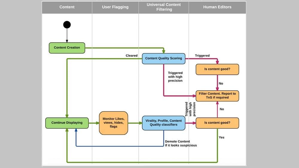 L'algorithme en 4 étapes de visibilité des posts LinkedIn