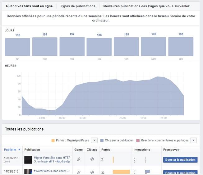Facebook Insights : Comprendre les Statistiques de votre Page Facebook