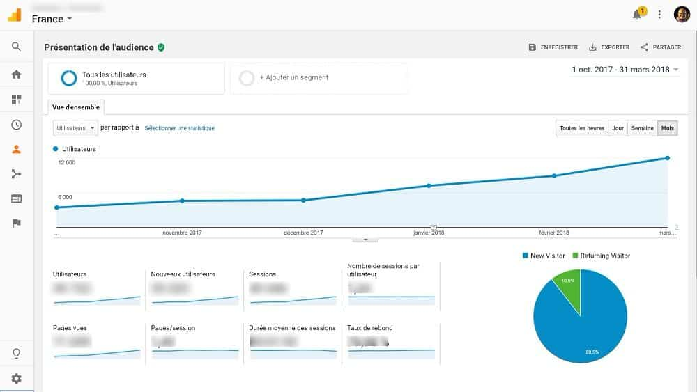 Mais, à quoi sert Google Analytics ?