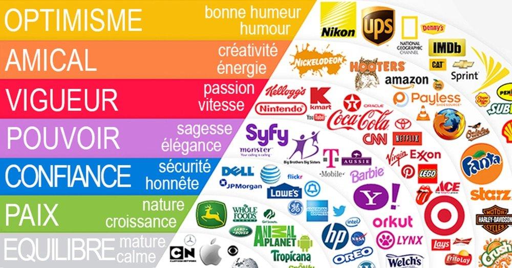 L'impact des couleurs sur vos conversions en Marketing Digital