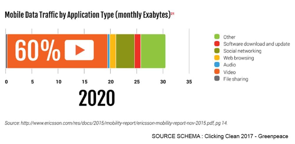 le streaming vidéo représente déjà 60 % de la consommation de données sur Internet ! (source Greenpeace)