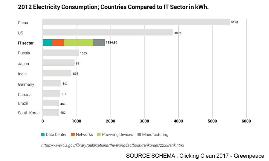 Le constat : le numérique consomme 10% de l'électricité mondiale