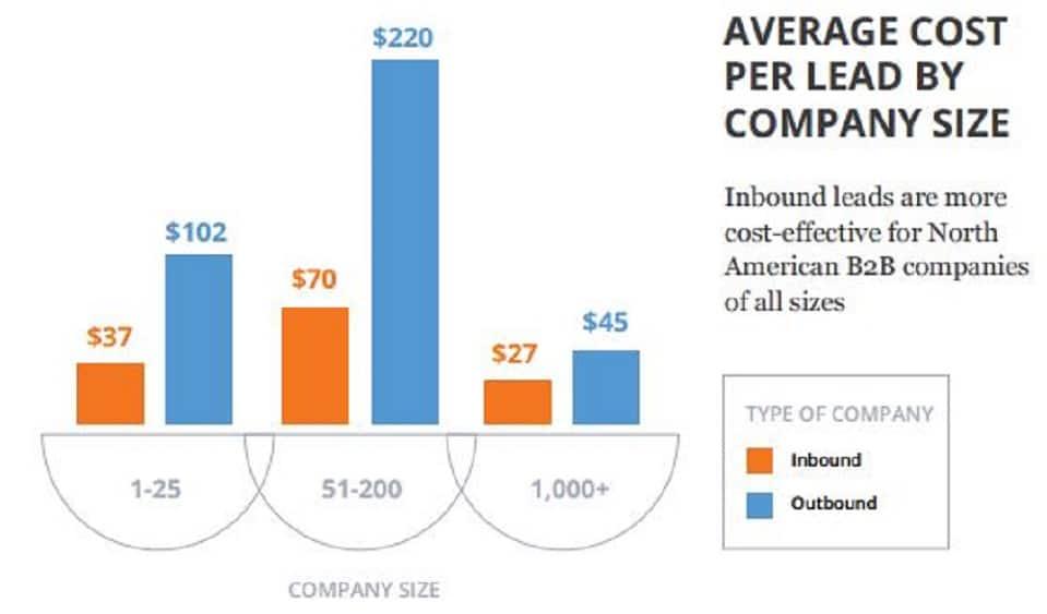 Inbound Marketing : ce qu'un entrepreneur doit savoir