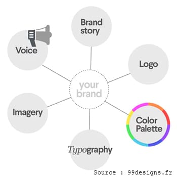 L'identité de votre marque est un tout homogène