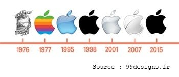 Les logos style minimaliste
