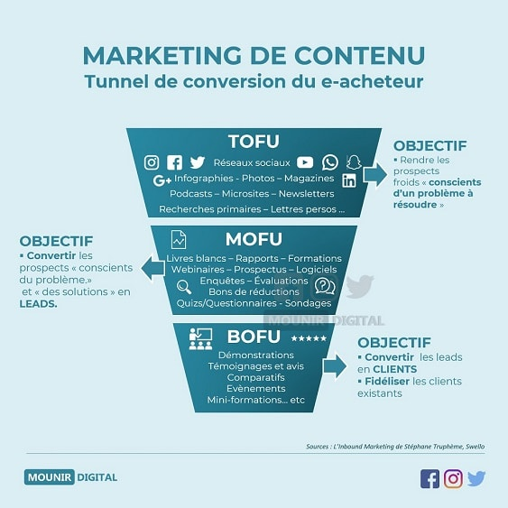 Inbound Marketing, entonnoir de conversion et intention utilisateur - Marketing Digital