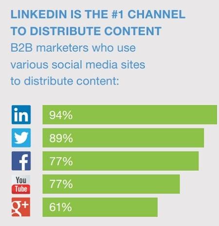 LinkedIn : 32 statistiques pour le Marketing B2B - Réseaux Sociaux