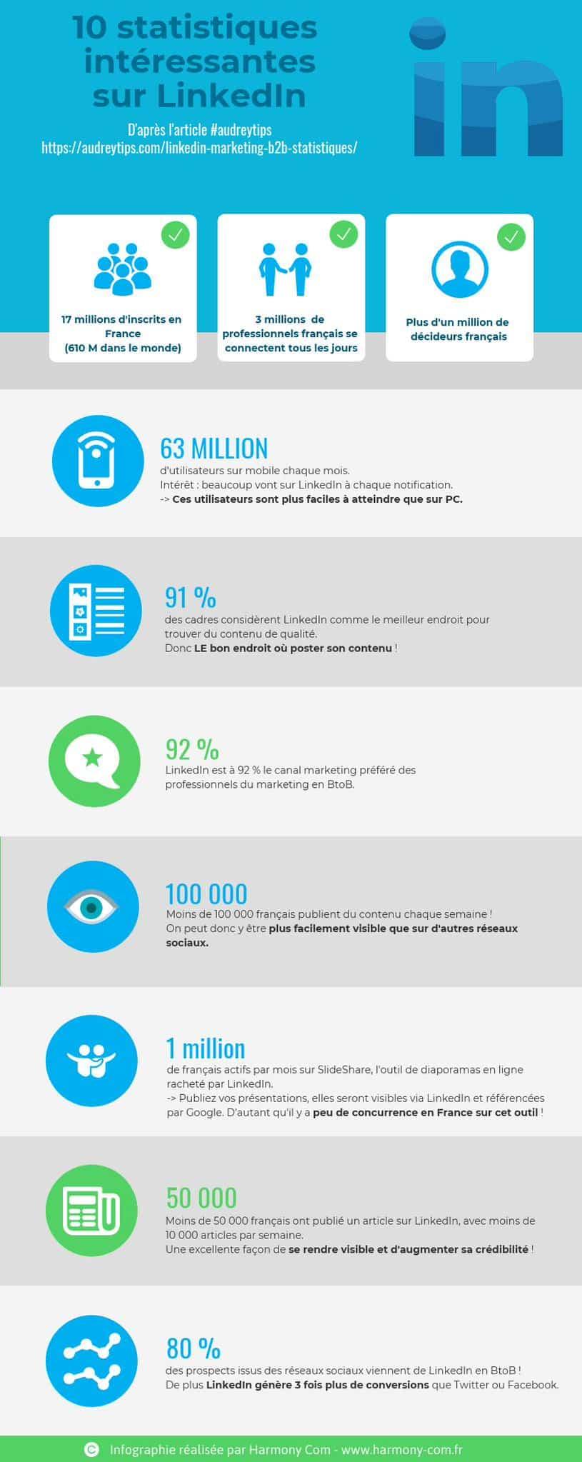Infographie de 10 statistiques LinkedIn pour le Marketing B2B