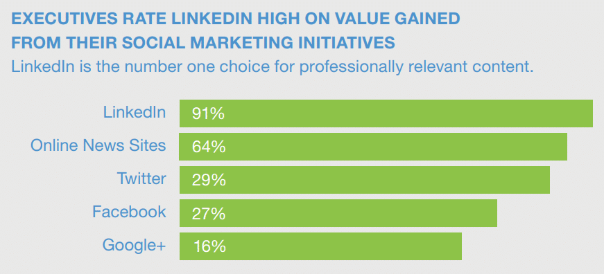LinkedIn : 32 statistiques pour le Marketing B2B