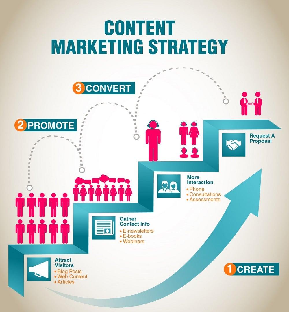 Qu'est-ce que le Marketing de Contenu ?