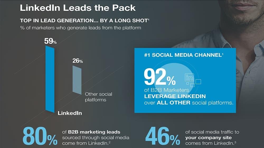 Prospection sur LinkedIn : 6 indices pour trouver les bons contacts - Réseaux Sociaux