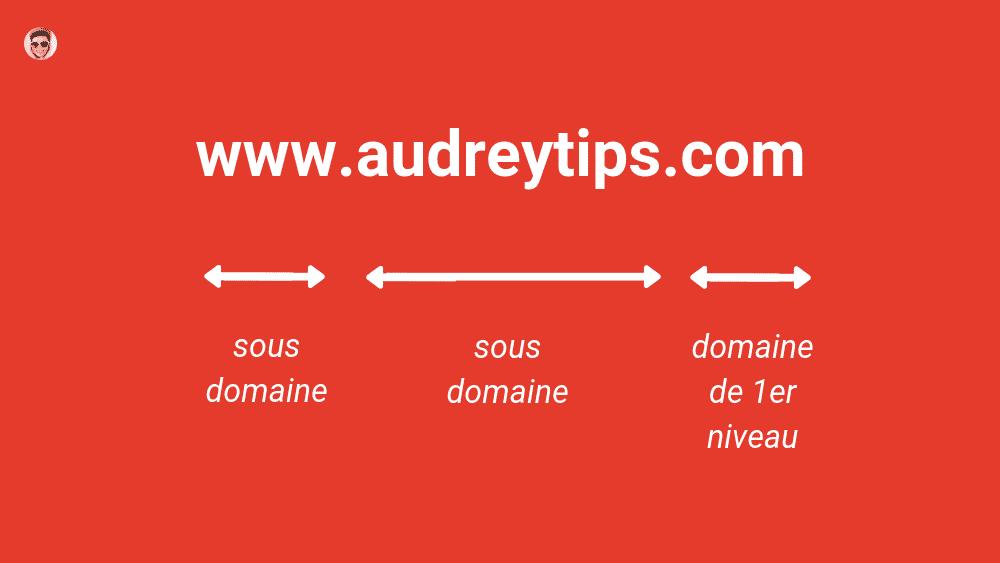 Tout savoir sur les URLs pour bien les maîtriser
