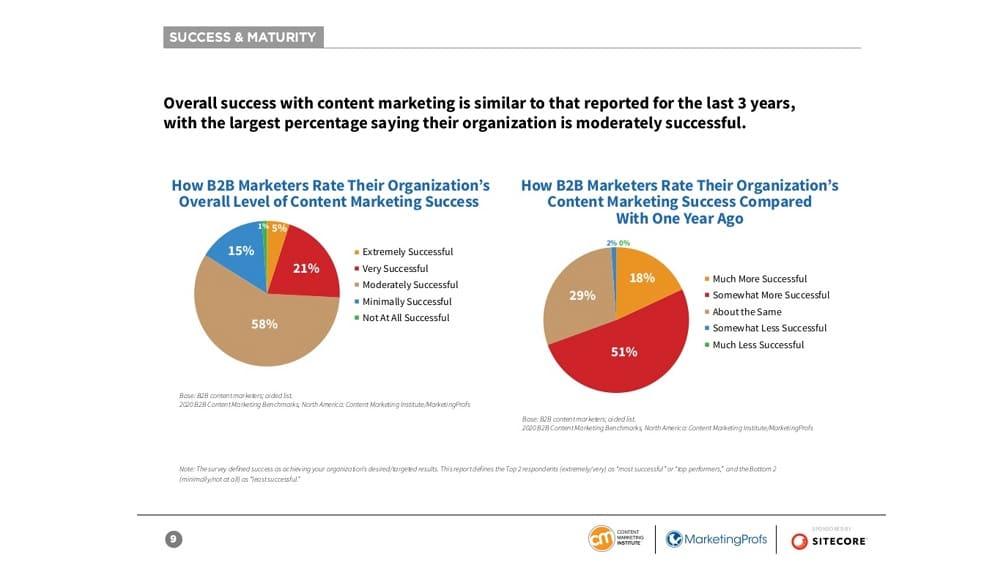 D'après une étude de 2020 du Content Marketing Institute, seules 29 % des personnes qui produisent du contenu sur web se trouvent efficaces.