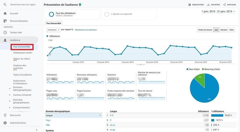 6 rapports Google Analytics à suivre régulièrement - Marketing Digital