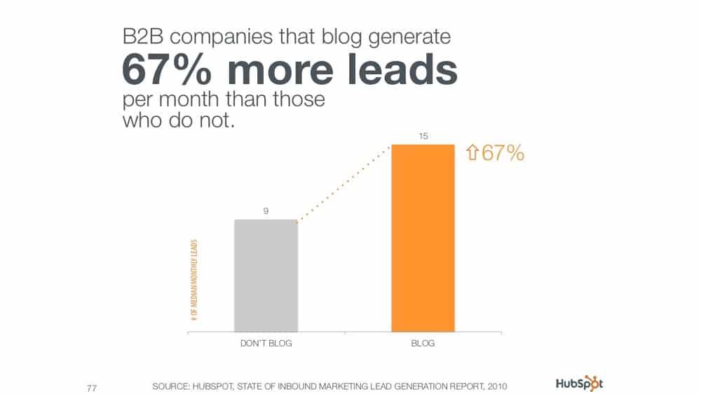 En B to B, les entreprises qui publient des contenus génèrent 67 % plus de prospectsque celles qui ne le font pas