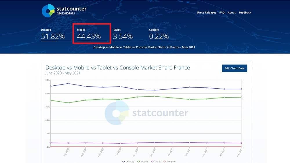près de 45 % des internautes français utilisent leur smartphone pour surfer sur Internet(source statcounter)