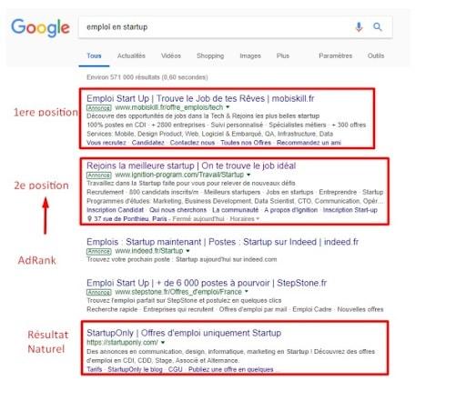 L'AdRankest le procédépar lequel Google Adsnote les différentes annonceset qui détermine leur positionsur la page du réseau de recherche lorsqu'un utilisateur génère une requête sur Google.