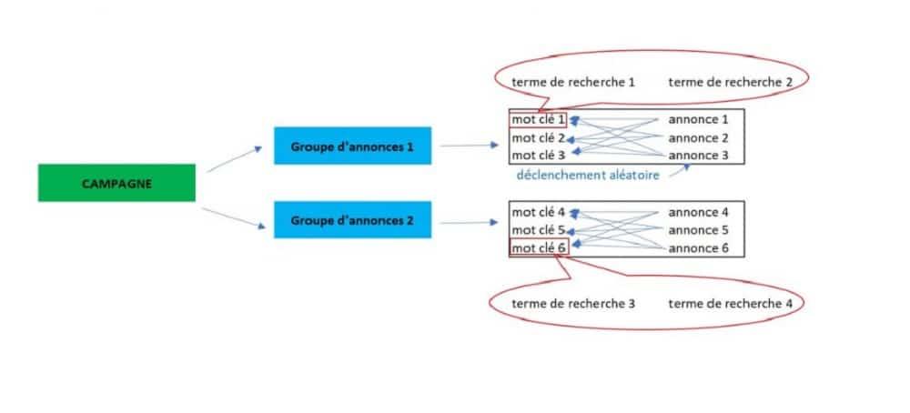 La structuration des différents niveaux d'une campagnesur le réseau de recherche Google Ads