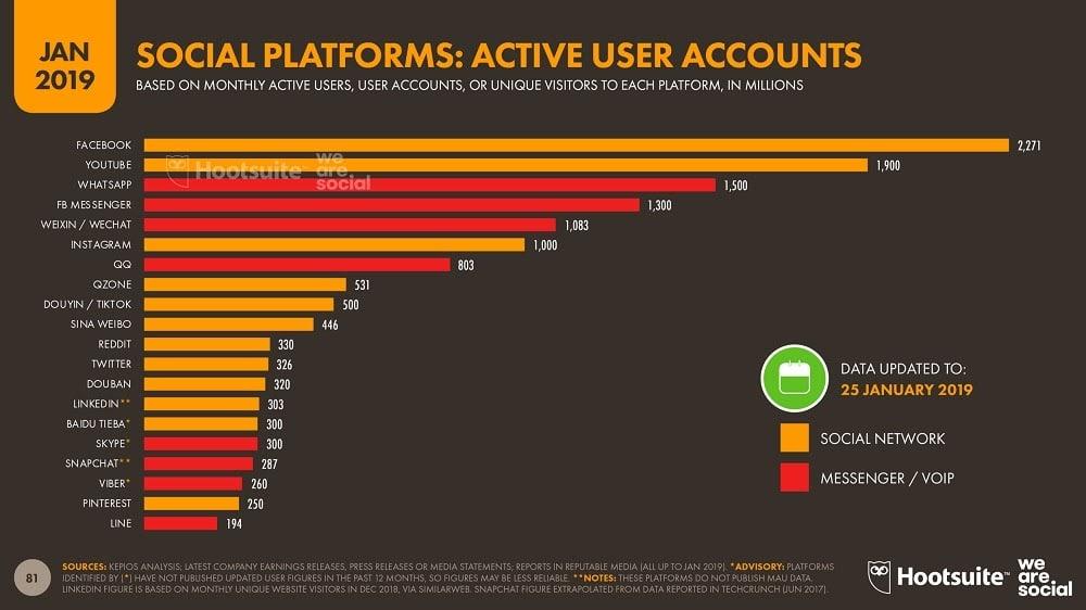 TikTok - Utilisateurs actifspar mois