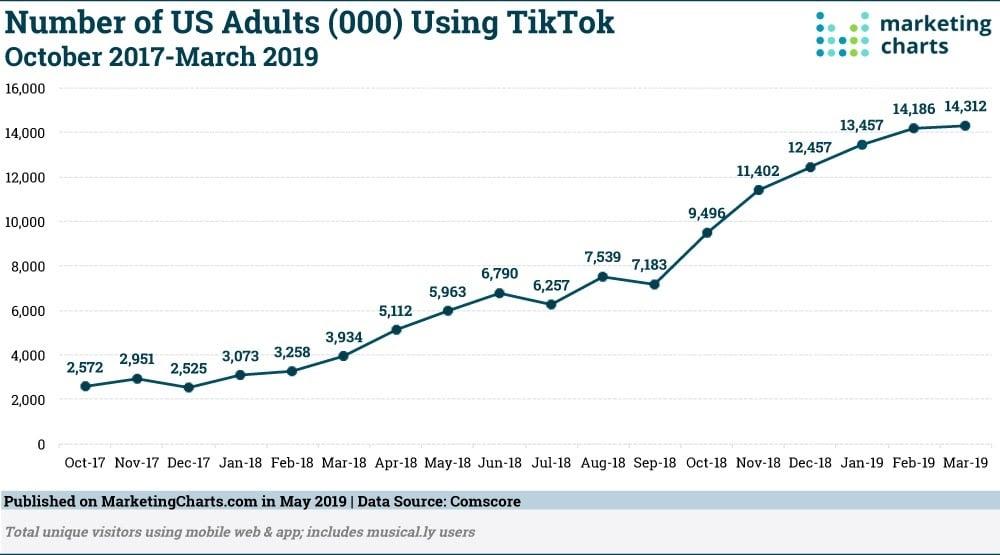 Un nombre croissant d'adultes américains utilisent TikTok