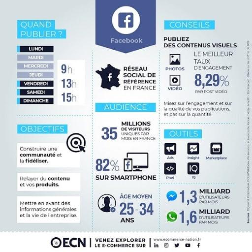 Infographie Intérêt Facebook