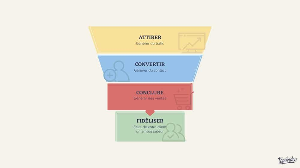 Zoom sur les 4 phases du funnel marketing