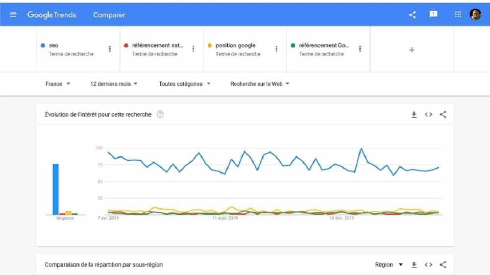 Trouver les mots-clés à la mode avec Google Trends